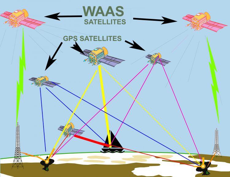 DGPS vs  WAAS: What is better in a GPS?