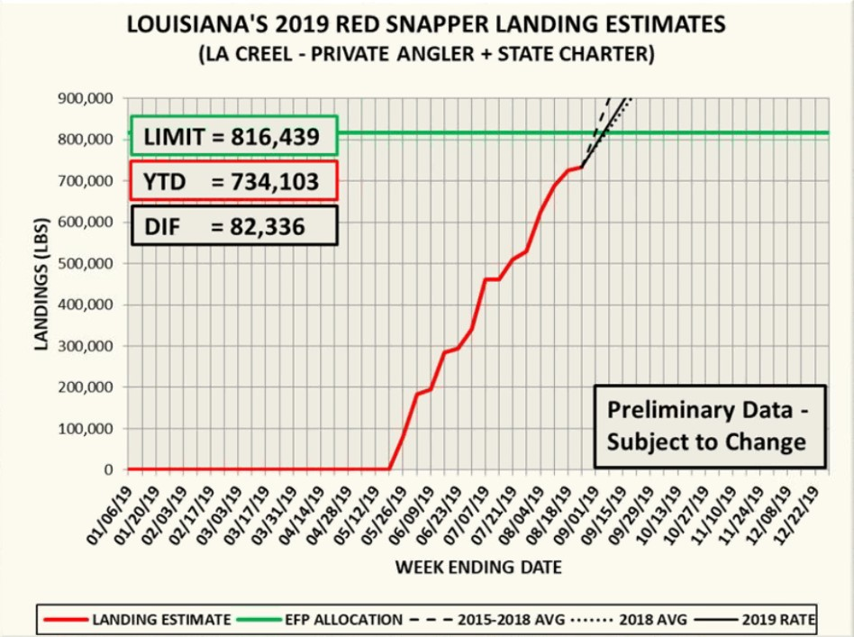 The Louisiana recreational red snapper season closed at 12:01 a.m. Tuesday, Sept. 3, possibly leaving available fish to be taken by LDWF secretary authority.