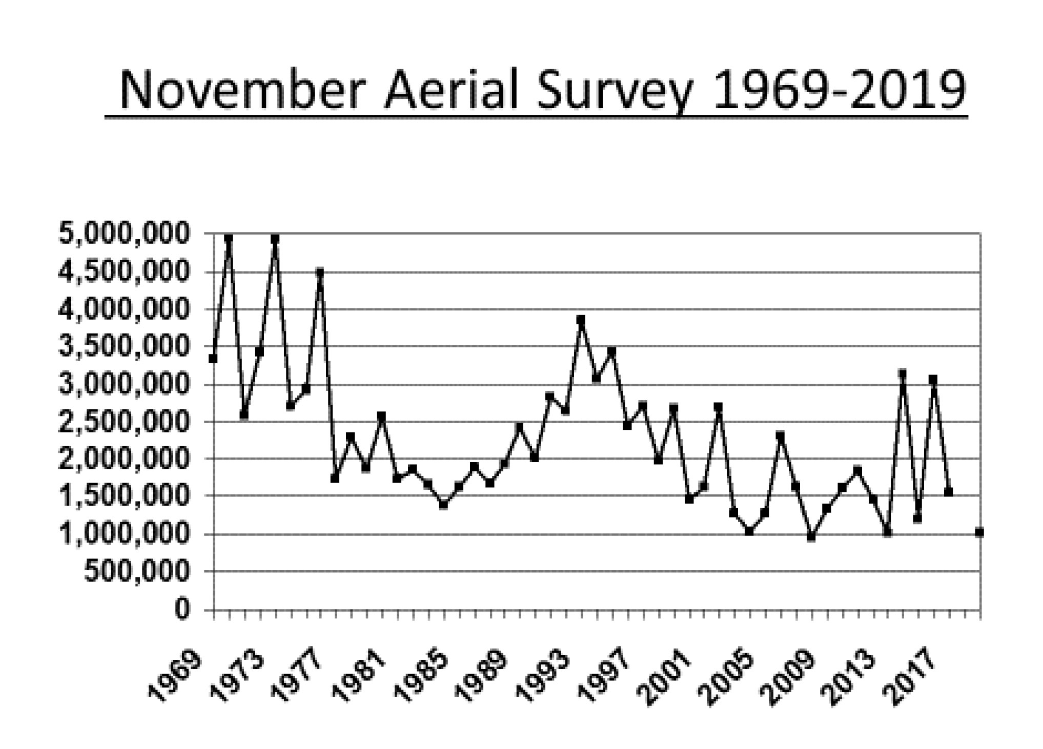 Estimates of all ducks in surveyed area of coastal Louisiana in November 1969-2019. Survey was not completed in 2018.