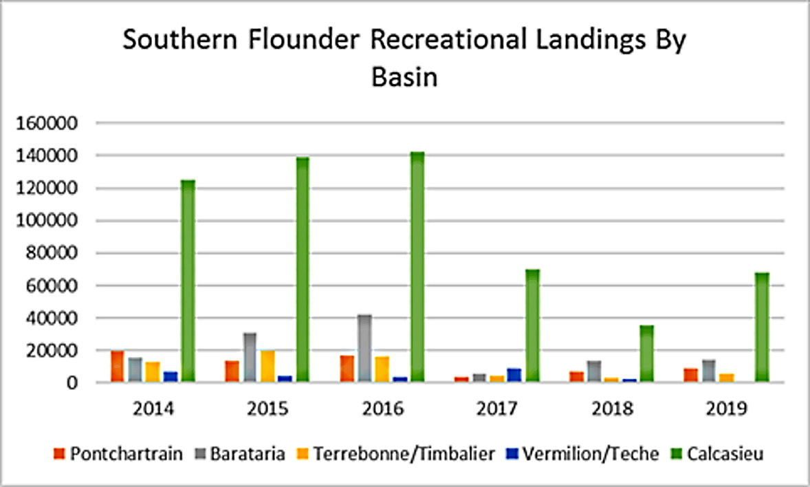LA Creel data: recreational harvest numbers by Louisiana basin. Recreational anglers in the Calcasieu Basin (including Sabine) harvest more flounder than those in other parts of the state. Many southwestern Louisiana anglers will make many annual trips — especially in the fall — to specifically target this species. The Calcasieu Ship Channel provides a very narrow funnel for the huge population of this estuary's flounder to migrate to and from the Gulf of Mexico. (Courtesy of LDWF)