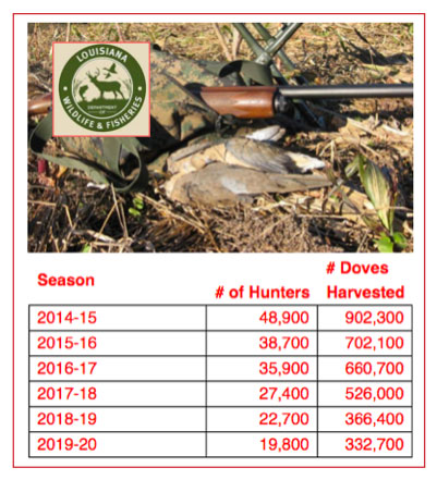 HIP surveys and other data collected by the LDWF show the numbers of dove hunters and doves harvested have dropped off dramatically.